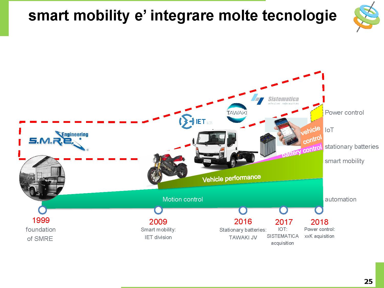 Netplan E-Mobility may 2018 slide25