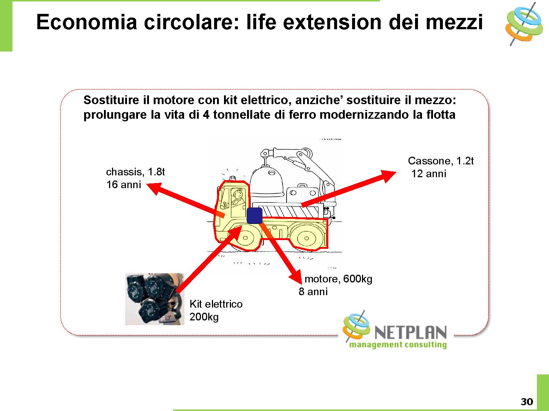 Netplan E-Mobility may 2018 slide30