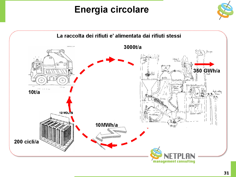 Netplan E-Mobility may 2018 slide31